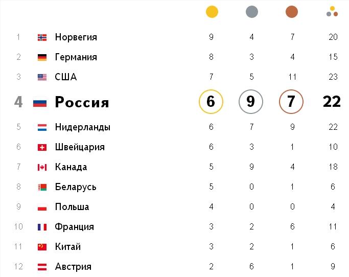 Медальный зачет Сочи 2014. Таблица на 20 февраля сейчас